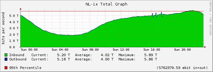 NL-IX traffic